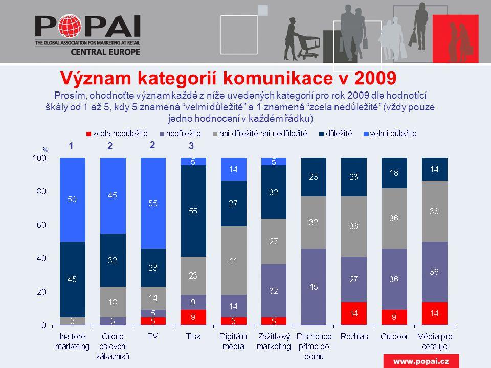 Význam kategorií komunikace v 2009