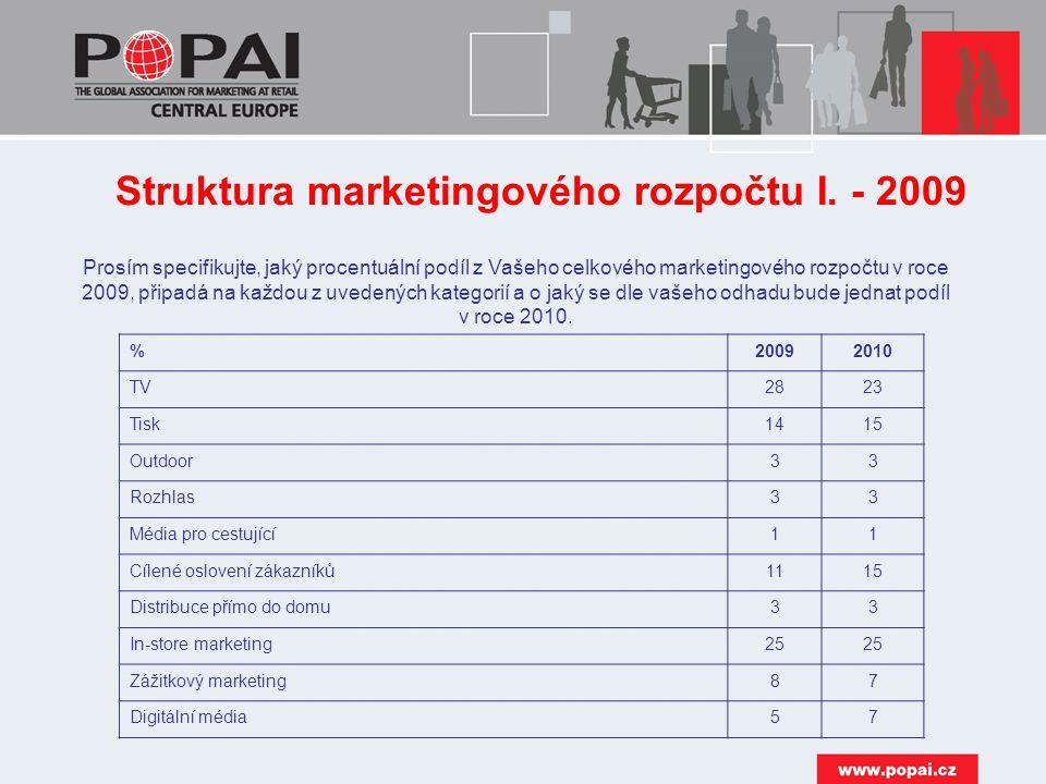 Struktura marketingového rozpočtu I. - 2009