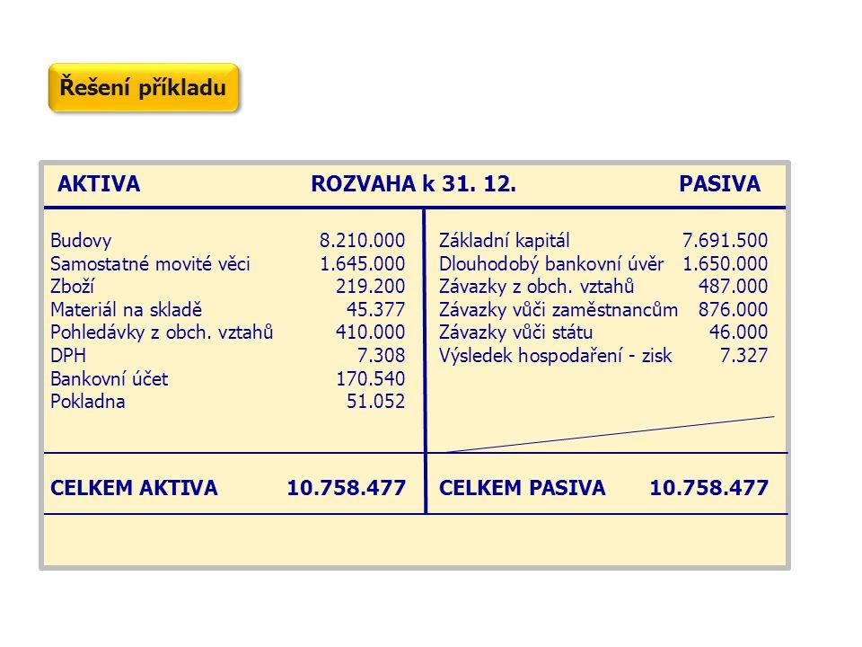 AKTIVA ROZVAHA k 31. 12. PASIVA