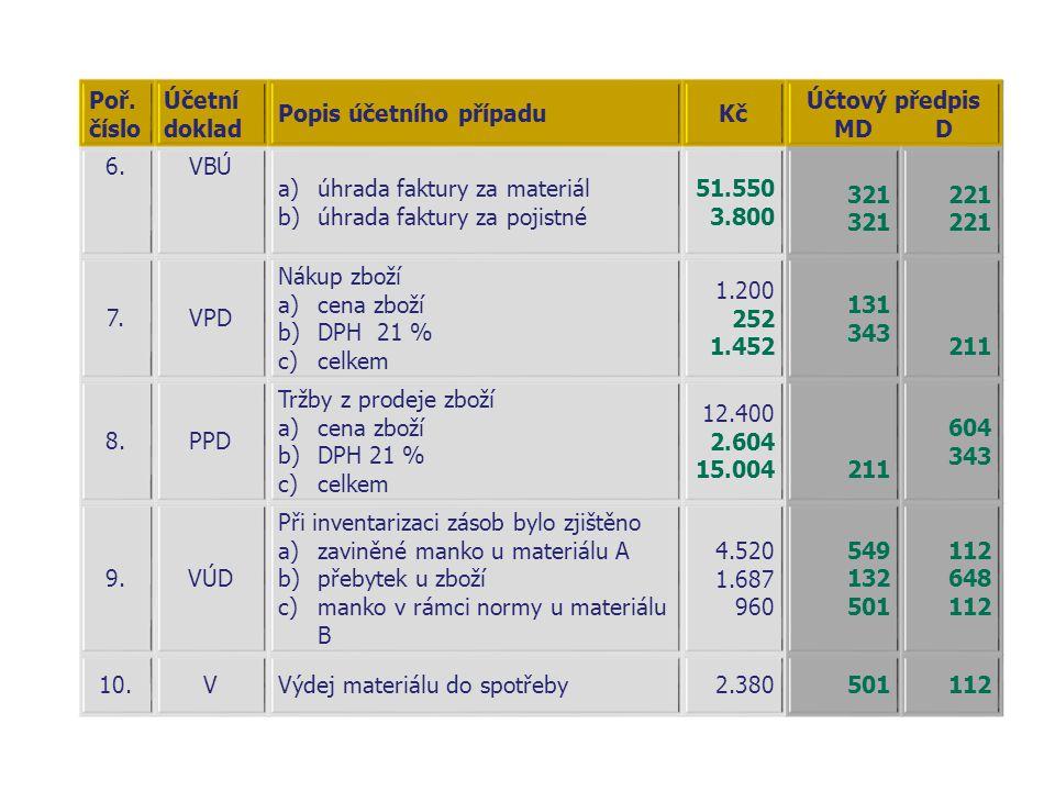 Poř. číslo Účetní doklad. Popis účetního případu. Kč. Účtový předpis. MD D. 6. VBÚ. úhrada faktury za materiál.