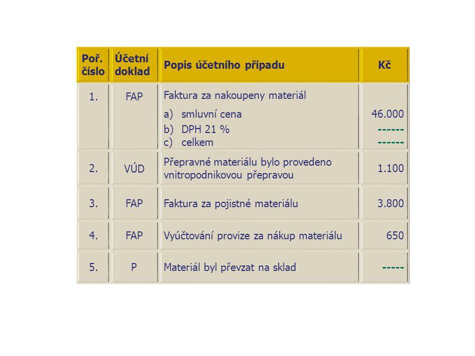 Poř. číslo Účetní doklad. Popis účetního případu. Kč. 1. FAP. Faktura za nakoupeny materiál. smluvní cena.
