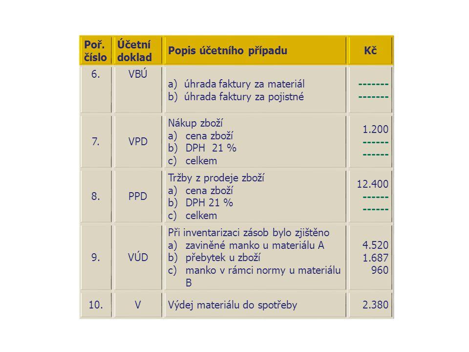 Poř. číslo Účetní doklad. Popis účetního případu. Kč. 6. VBÚ. a) úhrada faktury za materiál. b) úhrada faktury za pojistné.
