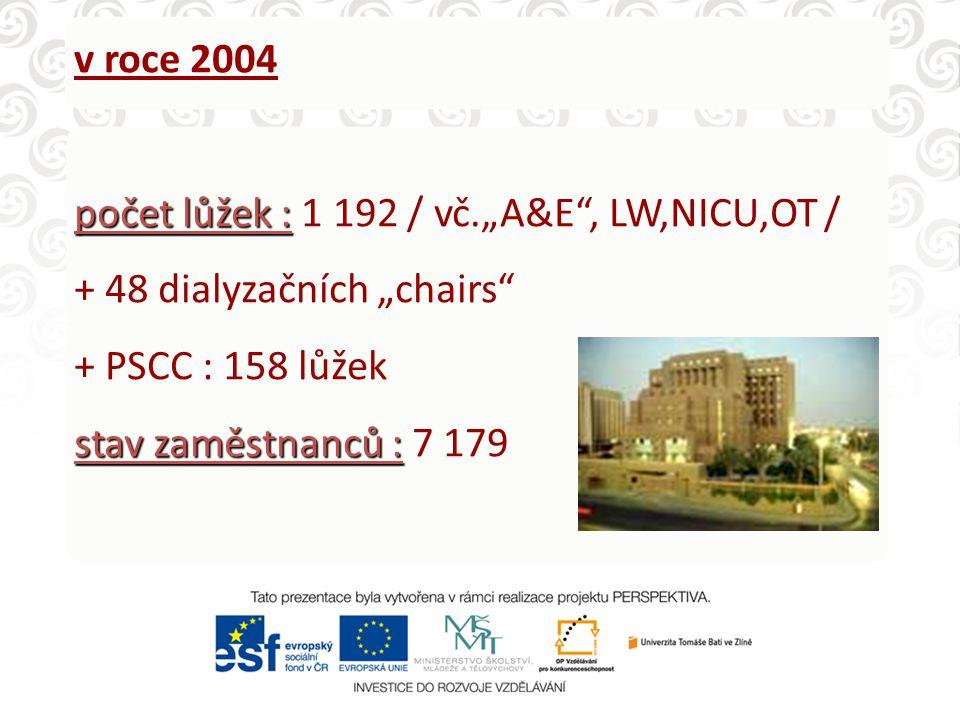 """v roce 2004 počet lůžek : 1 192 / vč.""""A&E , LW,NICU,OT / + 48 dialyzačních """"chairs + PSCC : 158 lůžek."""