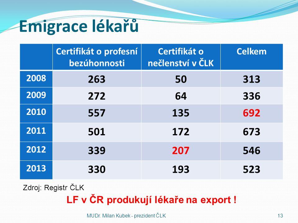 Emigrace lékařů Certifikát o profesní bezúhonnosti. Certifikát o nečlenství v ČLK. Celkem. 2008.