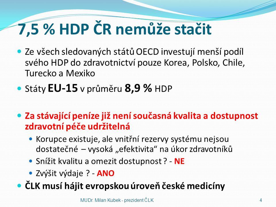7,5 % HDP ČR nemůže stačit