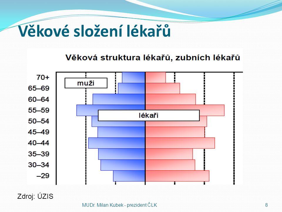 Věkové složení lékařů Zdroj: ÚZIS MUDr. Milan Kubek - prezident ČLK