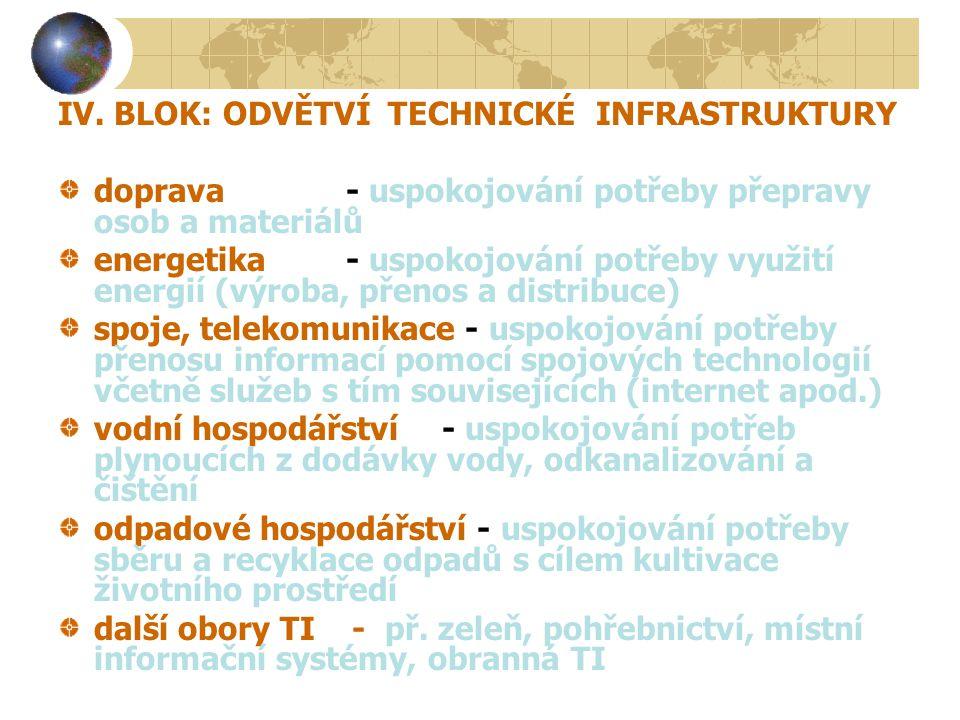 IV. BLOK: ODVĚTVÍ TECHNICKÉ INFRASTRUKTURY