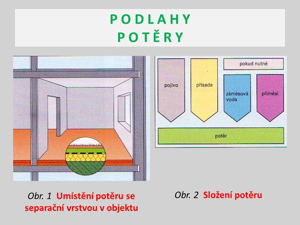 Obr. 1 Umístění potěru se separační vrstvou v objektu