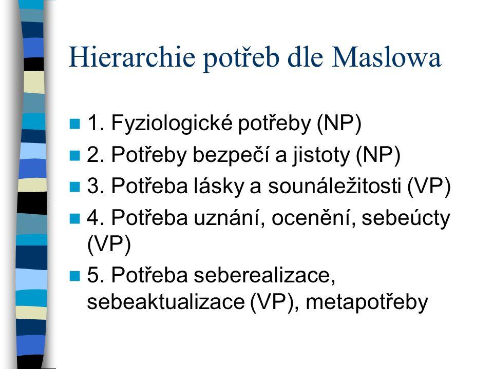 Hierarchie potřeb dle Maslowa