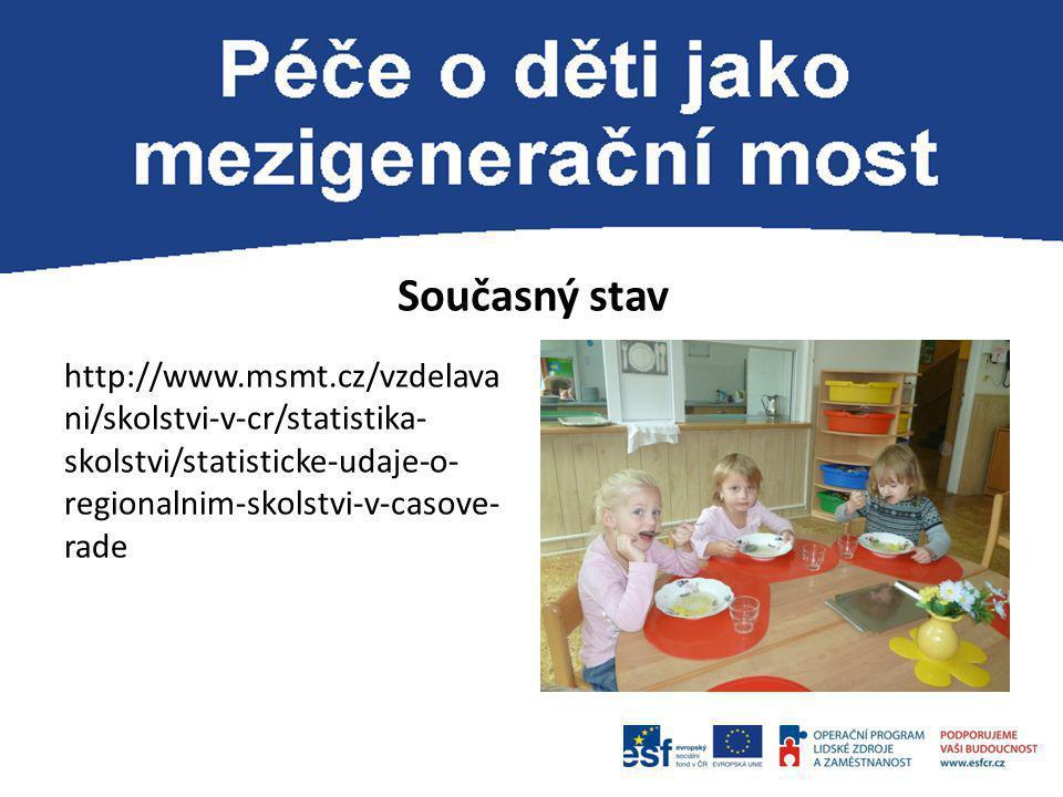 Současný stav http://www.msmt.cz/vzdelavani/skolstvi-v-cr/statistika-skolstvi/statisticke-udaje-o-regionalnim-skolstvi-v-casove-rade.