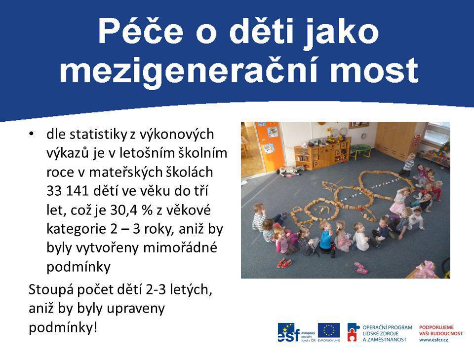 dle statistiky z výkonových výkazů je v letošním školním roce v mateřských školách 33 141 dětí ve věku do tří let, což je 30,4 % z věkové kategorie 2 – 3 roky, aniž by byly vytvořeny mimořádné podmínky