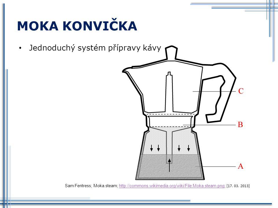 MOKA KONVIČKA Jednoduchý systém přípravy kávy