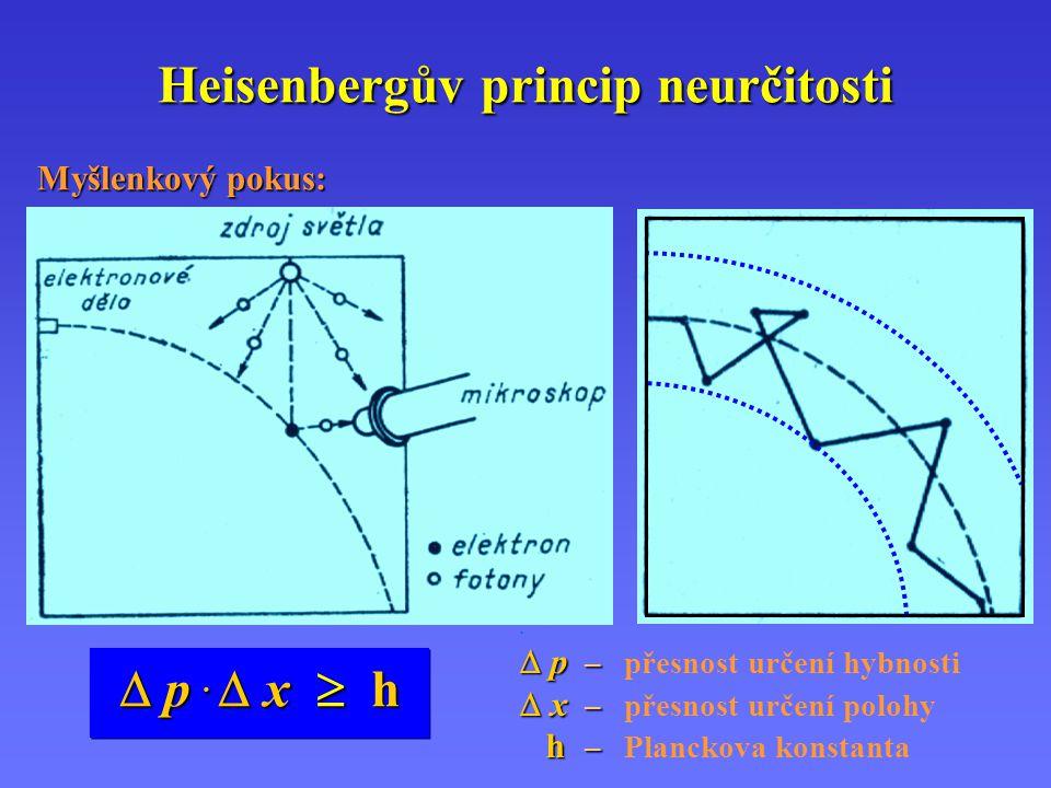 Heisenbergův princip neurčitosti