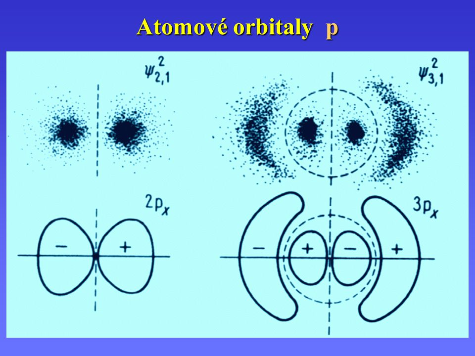 Atomové orbitaly p 2 px 3 px