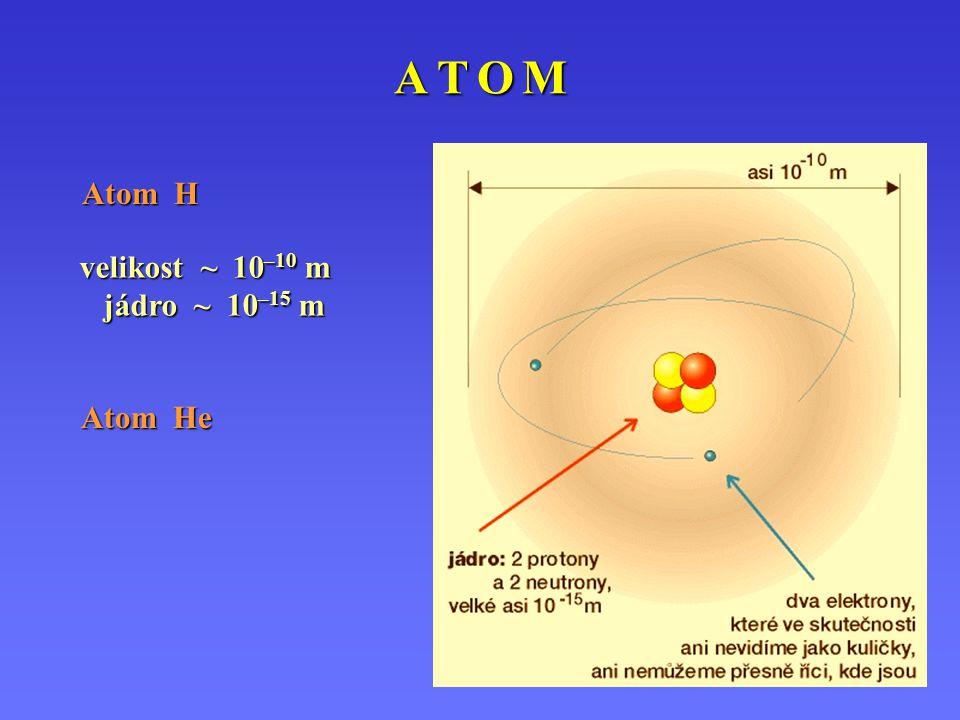 A T O M Atom H velikost ~ 10–10 m jádro ~ 10–15 m Atom He