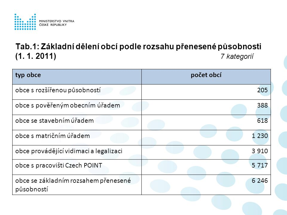 Tab. 1: Základní dělení obcí podle rozsahu přenesené působnosti (1. 1