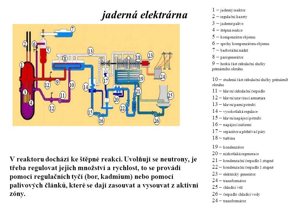 jaderná elektrárna 1 – jaderný reaktor. 2 – regulační kazety. 3 – jaderné palivo. 4 – štěpná reakce.