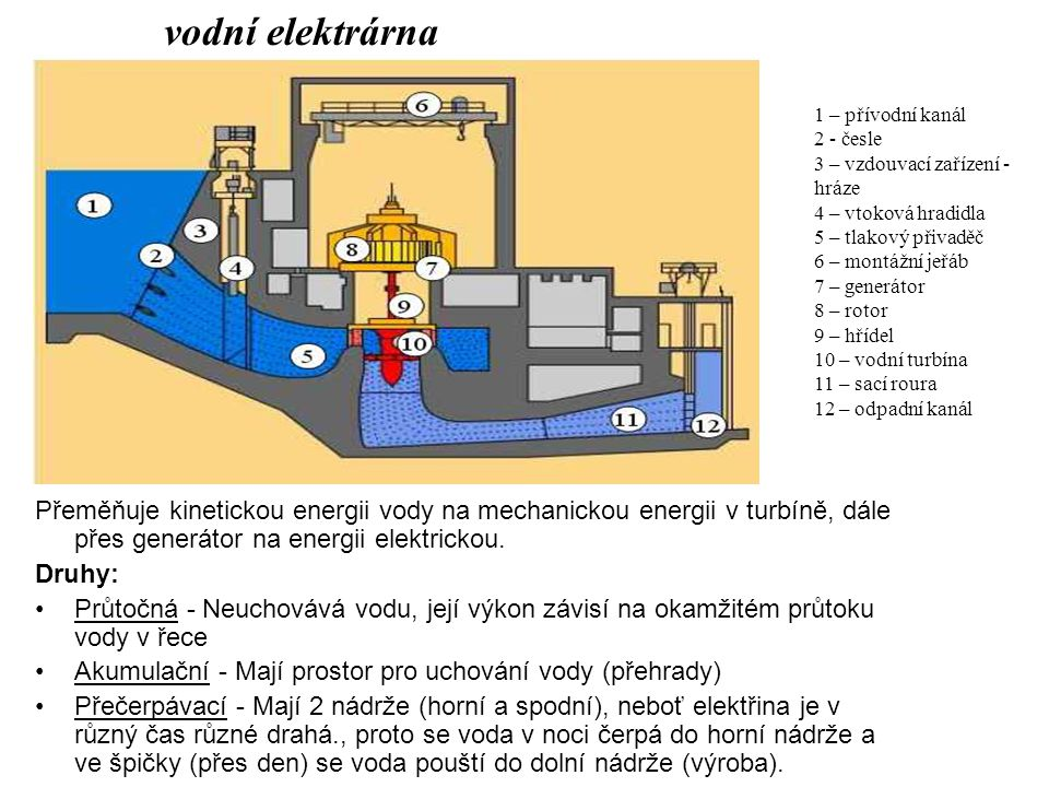 vodní elektrárna 1 – přívodní kanál. 2 - česle. 3 – vzdouvací zařízení - hráze. 4 – vtoková hradidla.