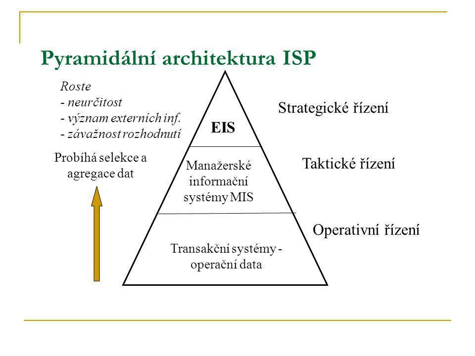 Pyramidální architektura ISP