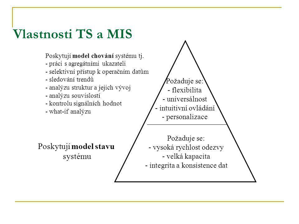 Vlastnosti TS a MIS Poskytují model stavu systému Požaduje se: