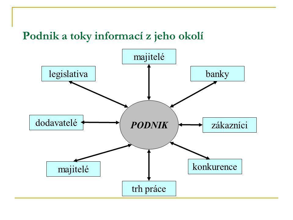 Podnik a toky informací z jeho okolí