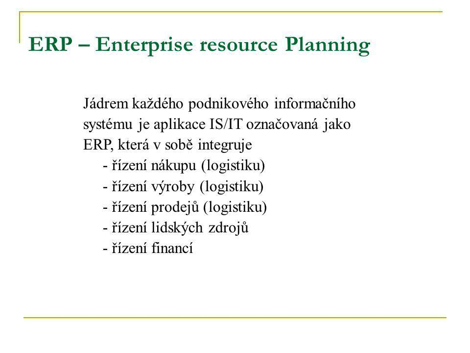 ERP – Enterprise resource Planning