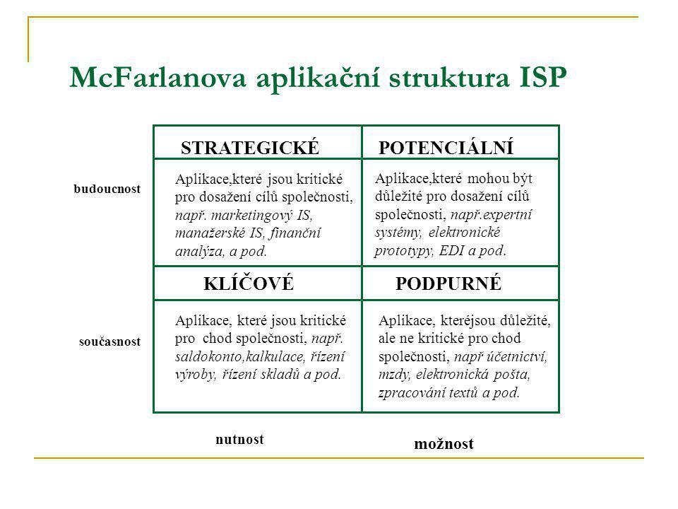 McFarlanova aplikační struktura ISP