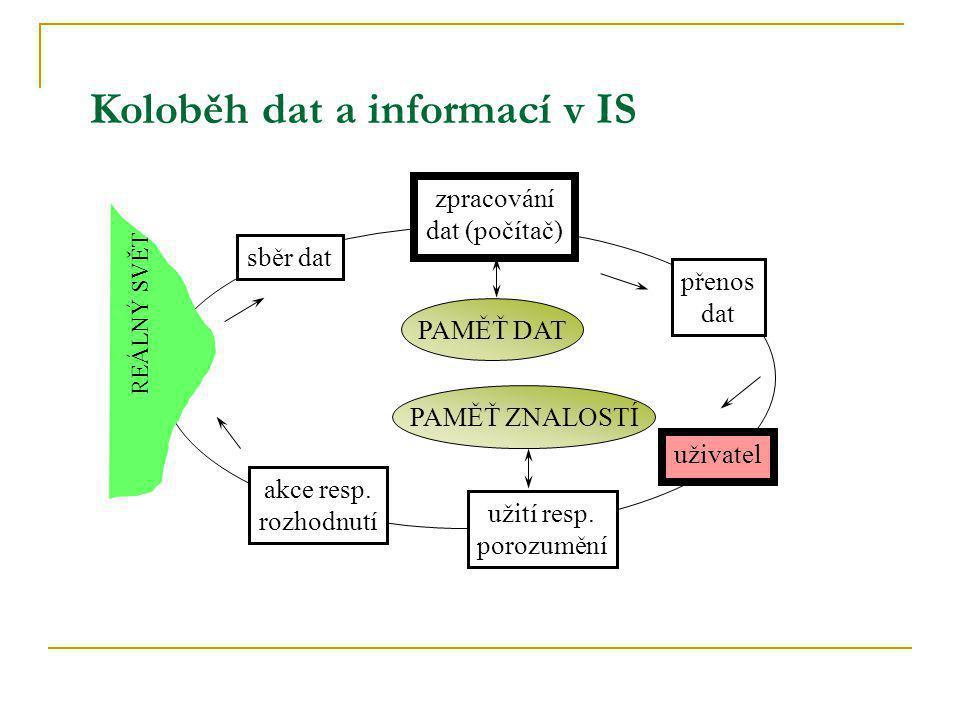 Koloběh dat a informací v IS