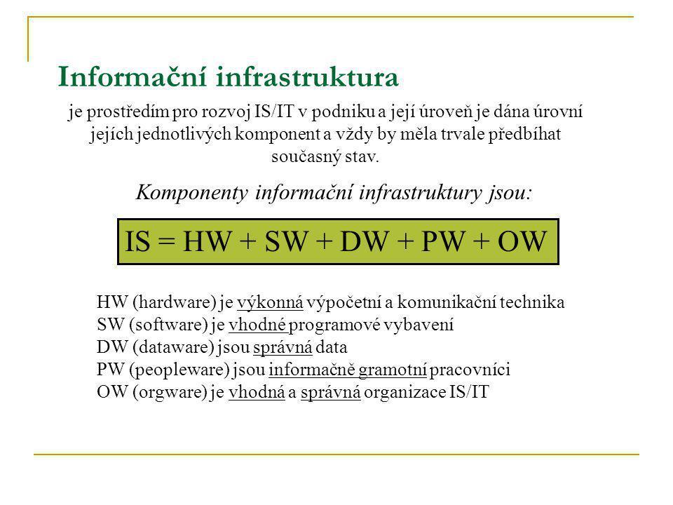 Informační infrastruktura
