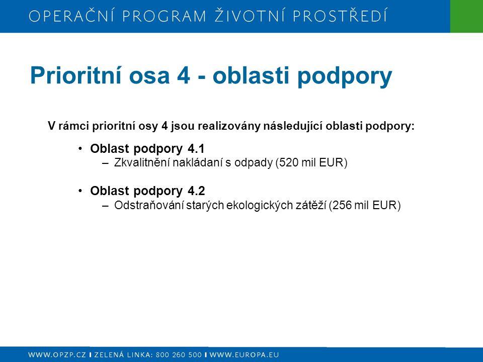 Prioritní osa 4 - oblasti podpory