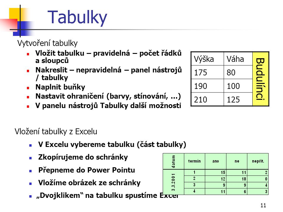 Tabulky Budulínci Vytvoření tabulky Výška Váha 175 80 190 100 210 125