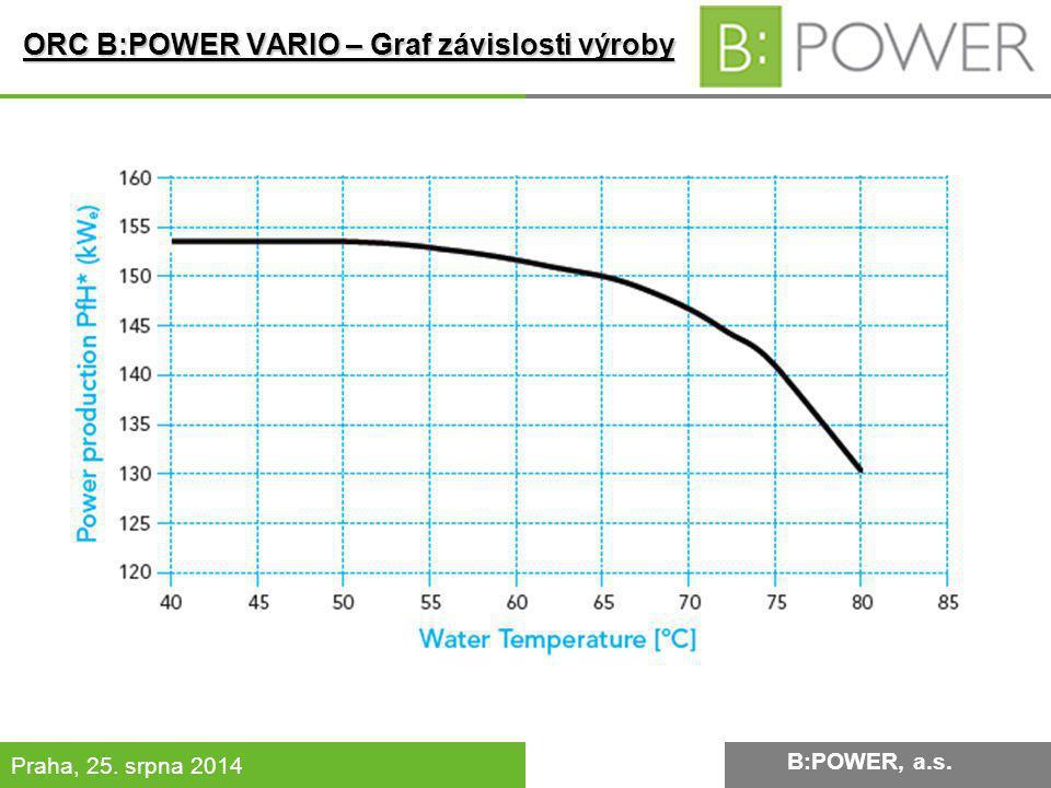 ORC B:POWER VARIO – Graf závislosti výroby