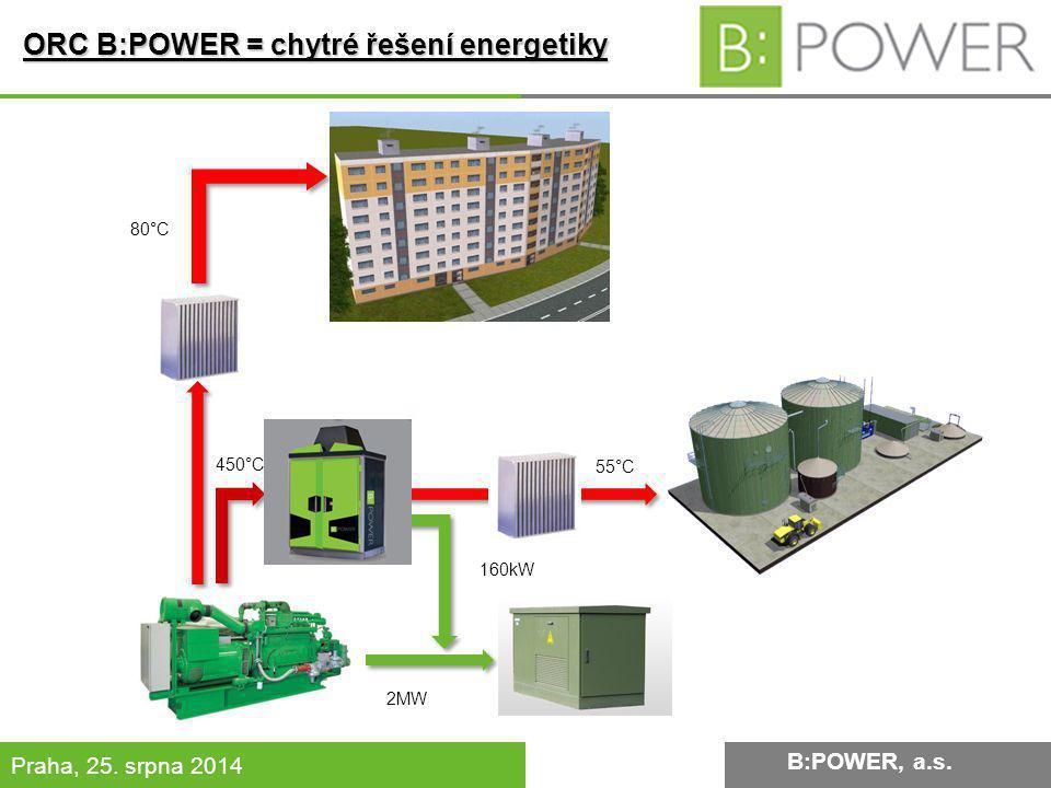ORC B:POWER = chytré řešení energetiky