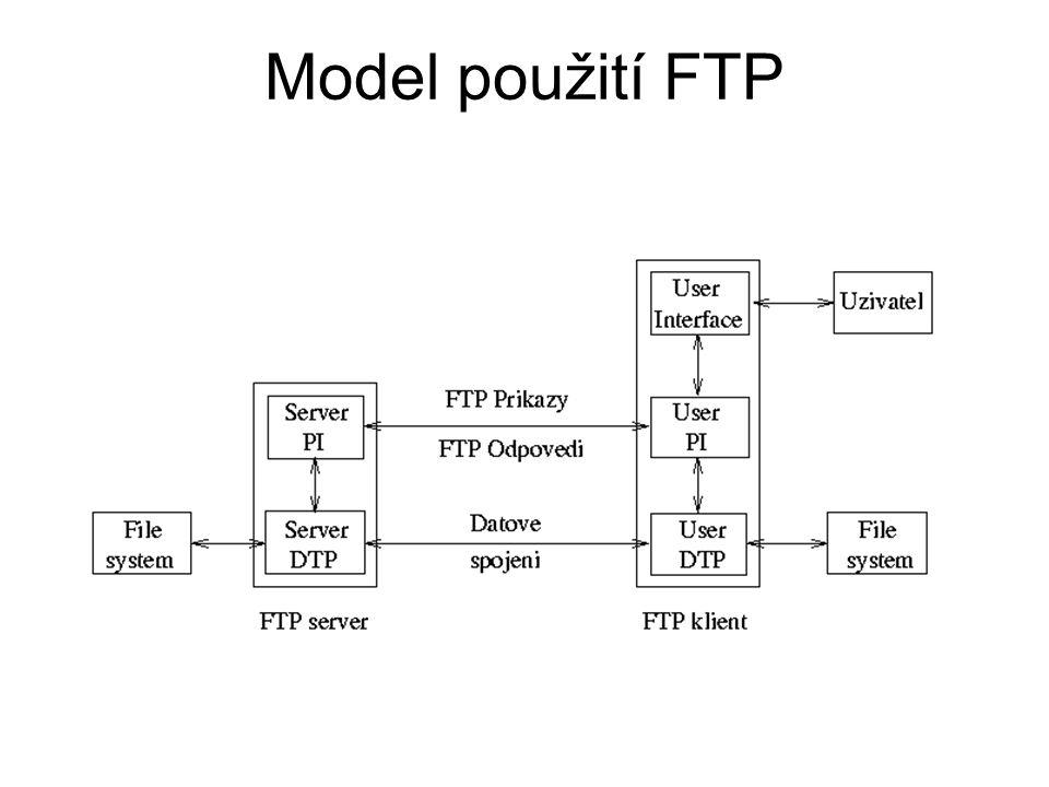 Model použití FTP