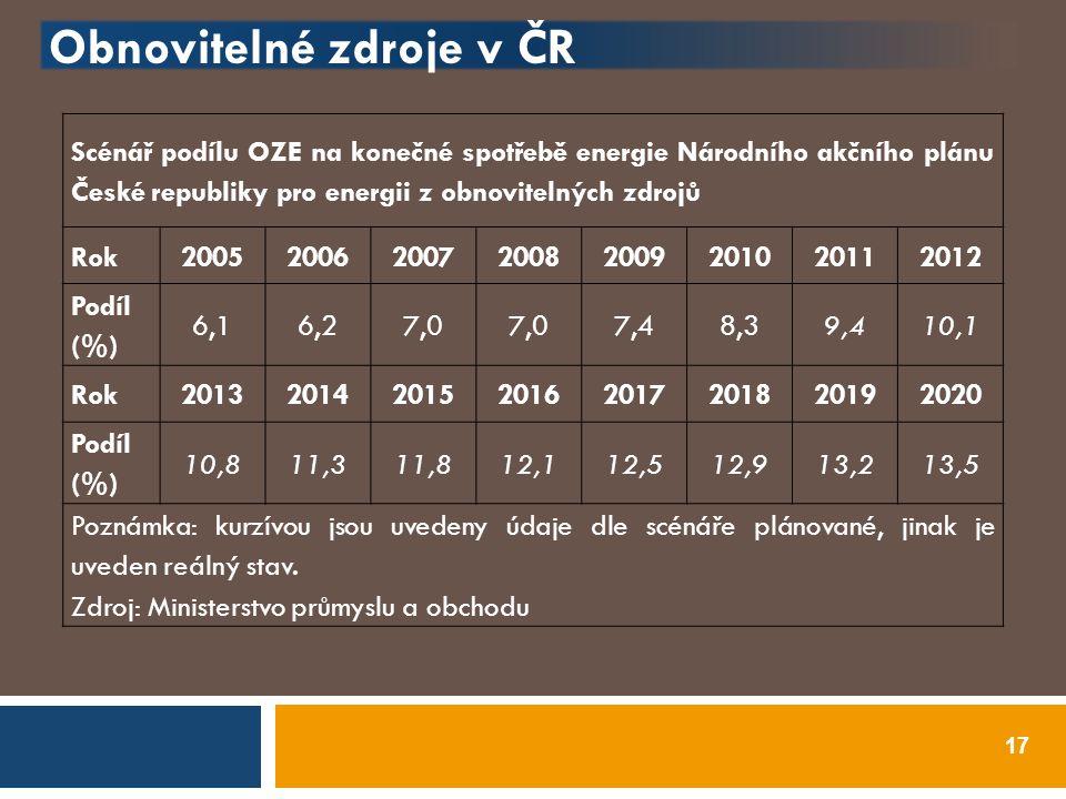 Obnovitelné zdroje v ČR