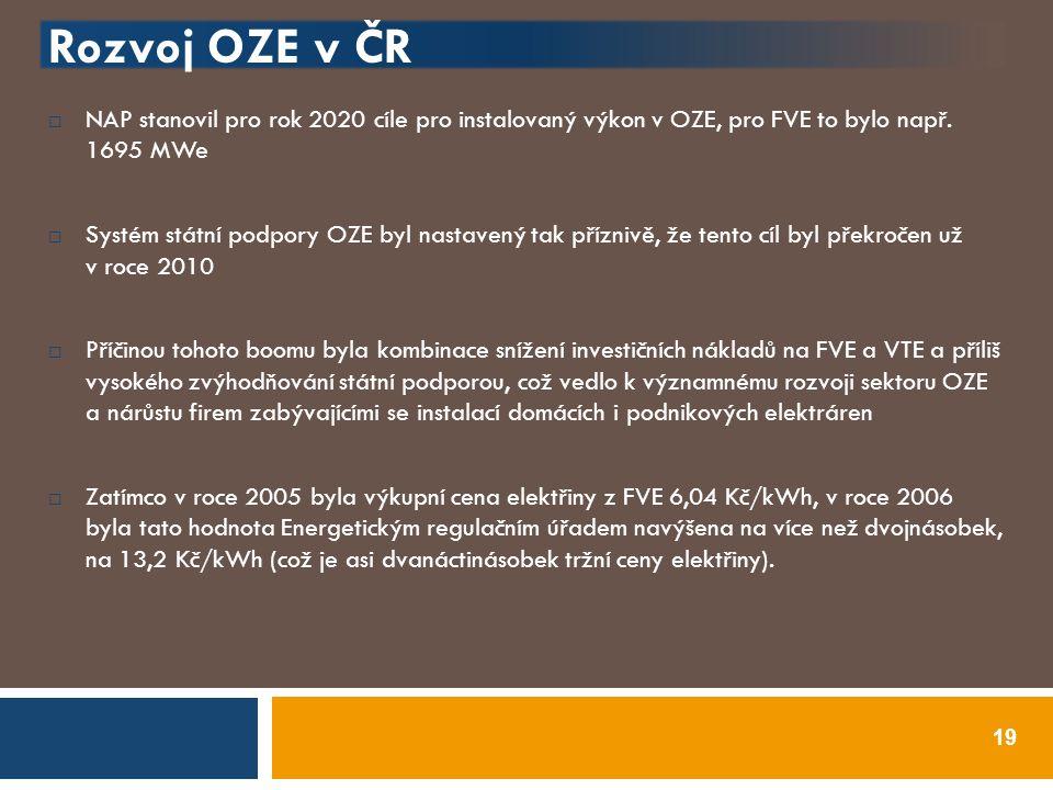 Rozvoj OZE v ČR NAP stanovil pro rok 2020 cíle pro instalovaný výkon v OZE, pro FVE to bylo např. 1695 MWe.