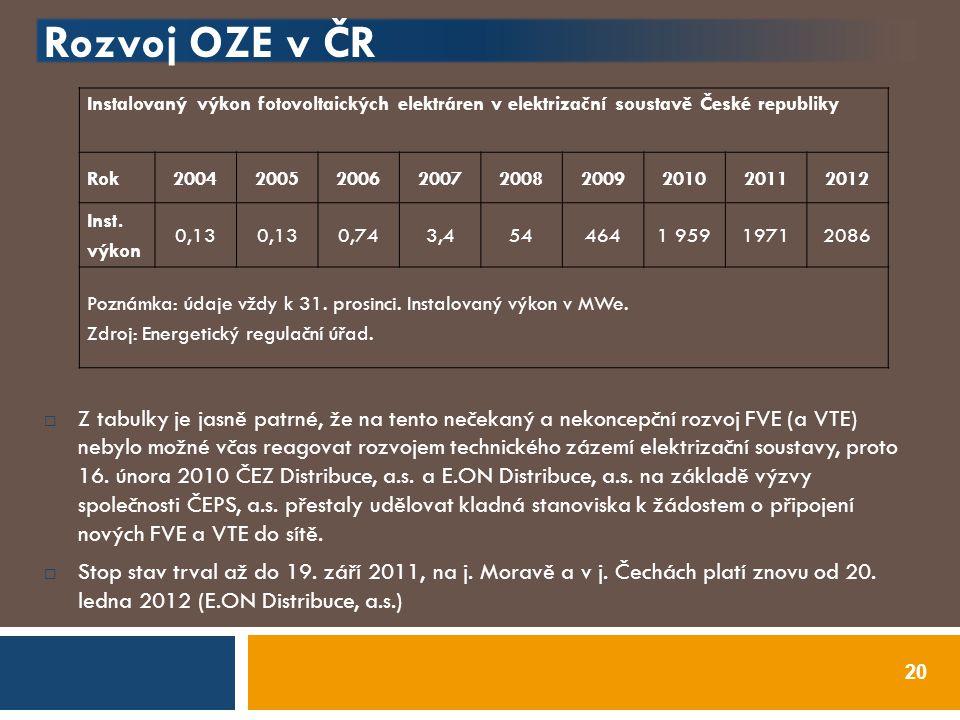 Rozvoj OZE v ČR Instalovaný výkon fotovoltaických elektráren v elektrizační soustavě České republiky.