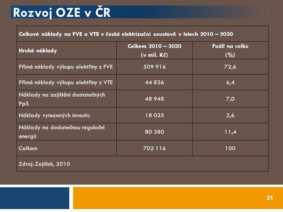 Rozvoj OZE v ČR Celkové náklady na FVE a VTE v české elektrizační soustavě v letech 2010 – 2030. Hrubé náklady.