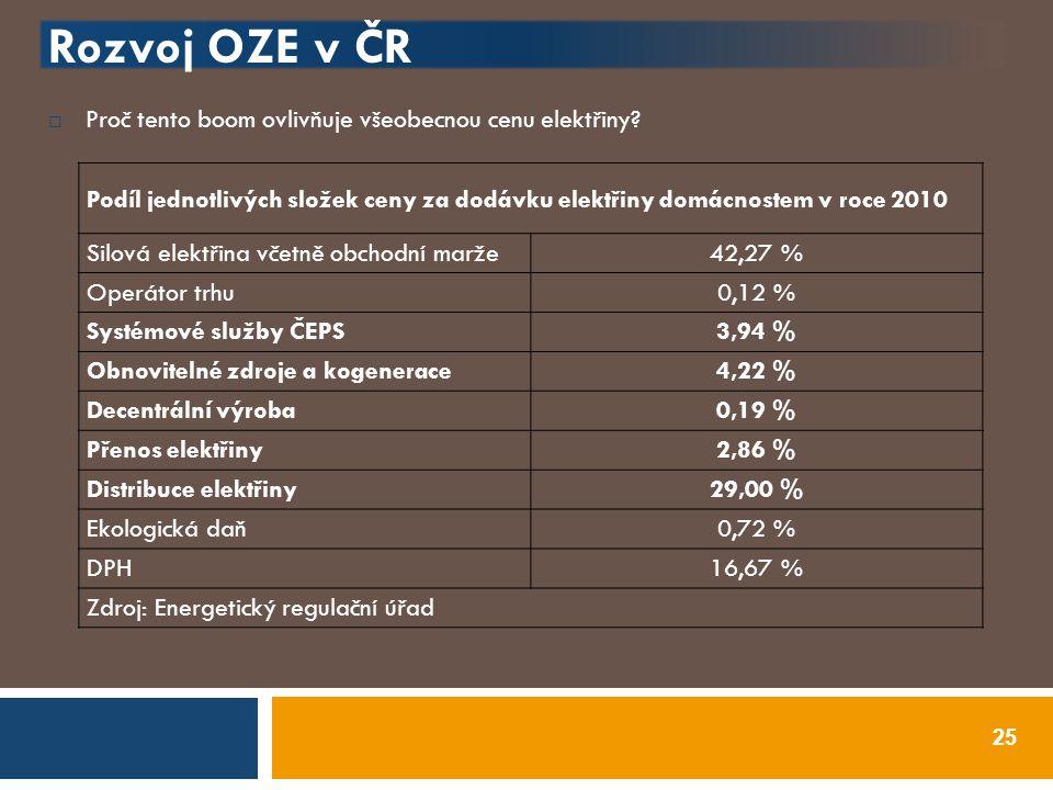Rozvoj OZE v ČR Proč tento boom ovlivňuje všeobecnou cenu elektřiny