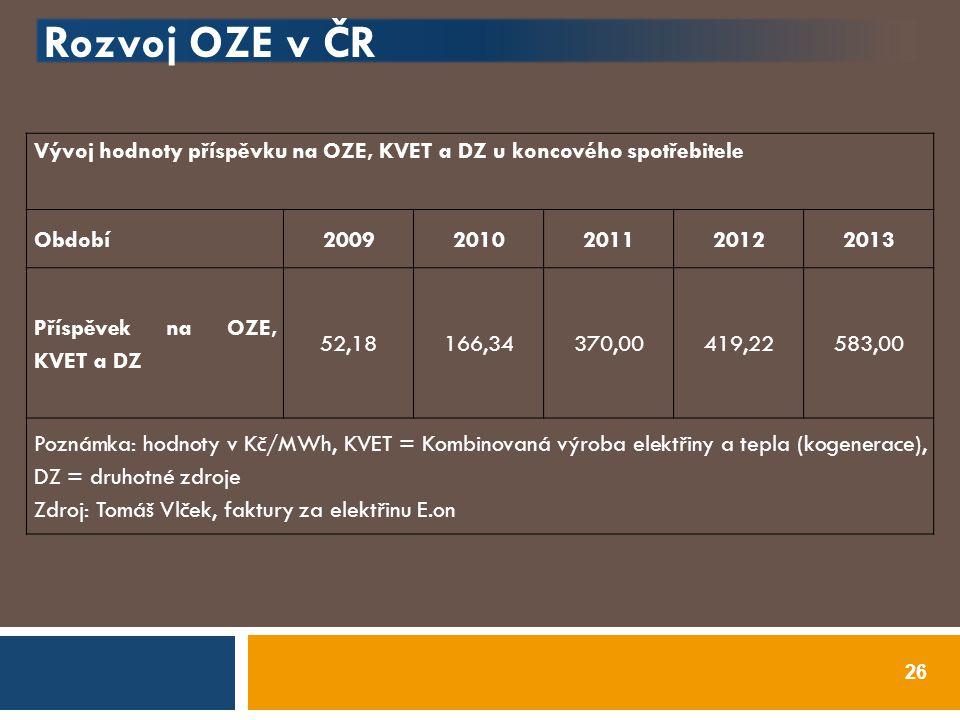 Rozvoj OZE v ČR Vývoj hodnoty příspěvku na OZE, KVET a DZ u koncového spotřebitele. Období. 2009.