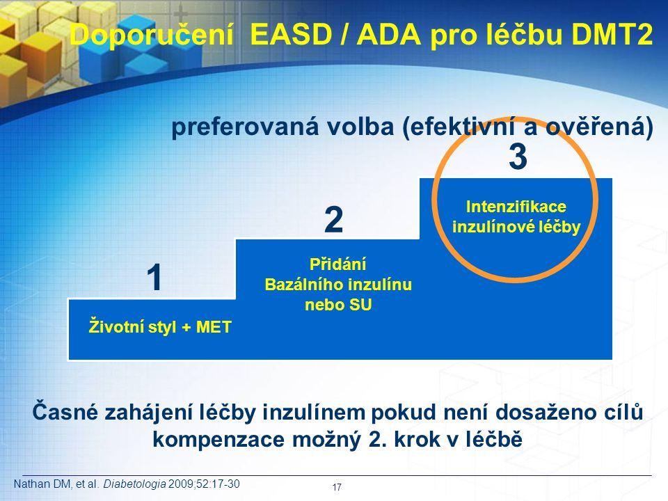 Intenzifikace inzulínové léčby Přidání Bazálního inzulínu nebo SU