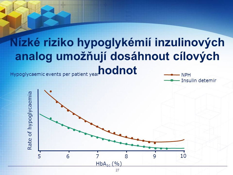 27 Nízké riziko hypoglykémií inzulinových analog umožňují dosáhnout cílových hodnot. Hypoglycaemic events per patient year.