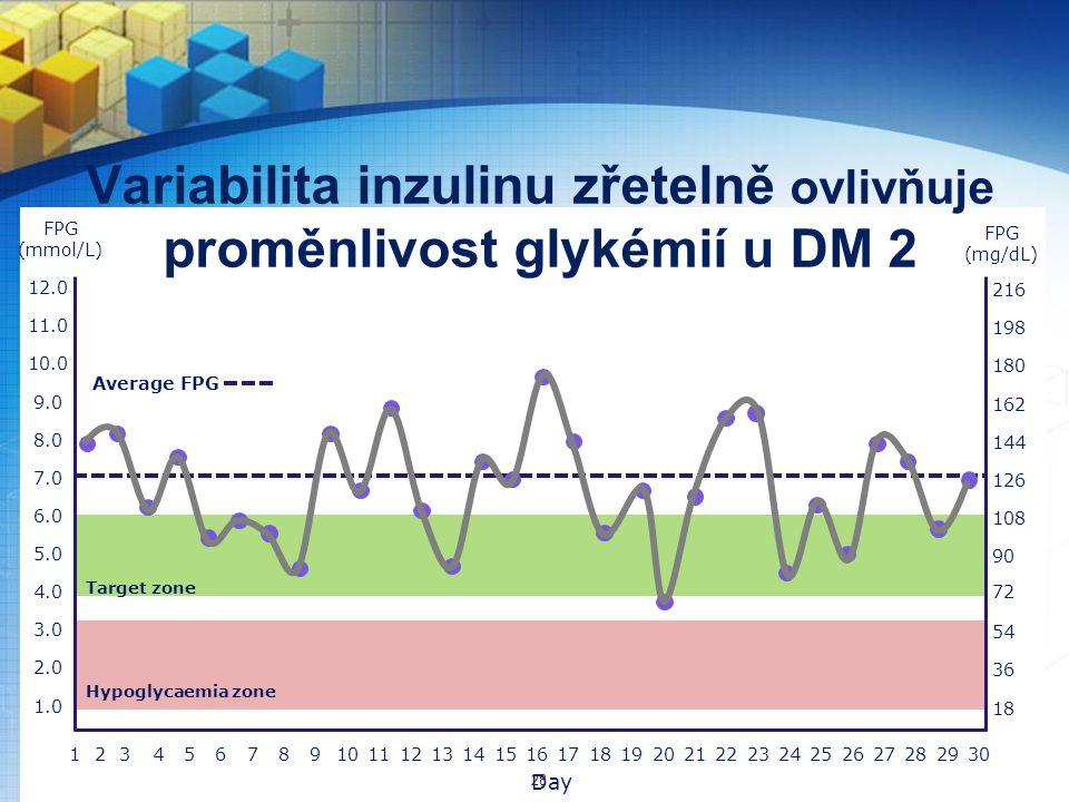 Variabilita inzulinu zřetelně ovlivňuje proměnlivost glykémií u DM 2