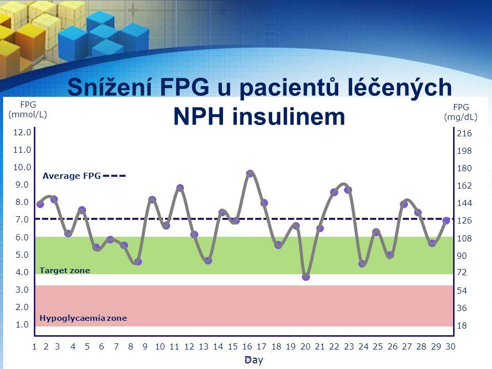 Snížení FPG u pacientů léčených NPH insulinem