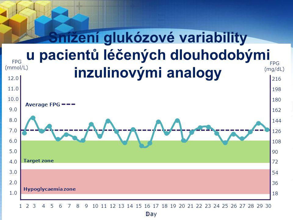 Snížení glukózové variability u pacientů léčených dlouhodobými inzulinovými analogy