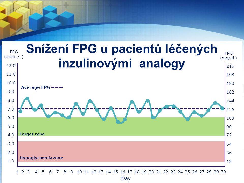 Snížení FPG u pacientů léčených inzulinovými analogy
