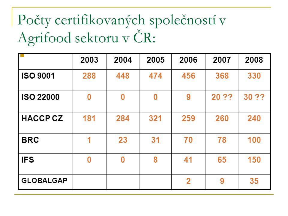 Počty certifikovaných společností v Agrifood sektoru v ČR: