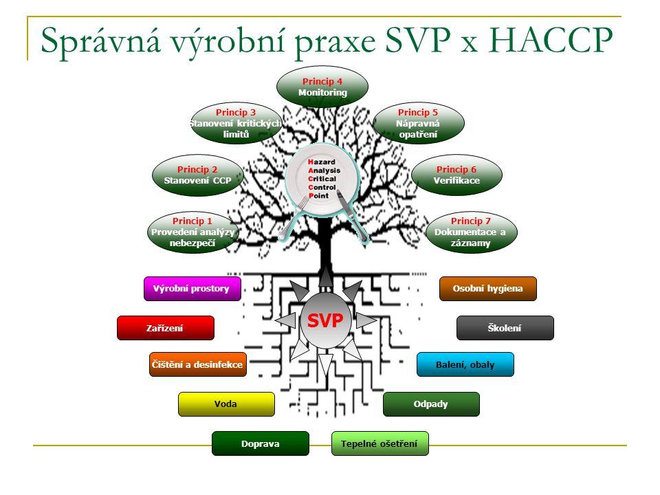 Správná výrobní praxe SVP x HACCP