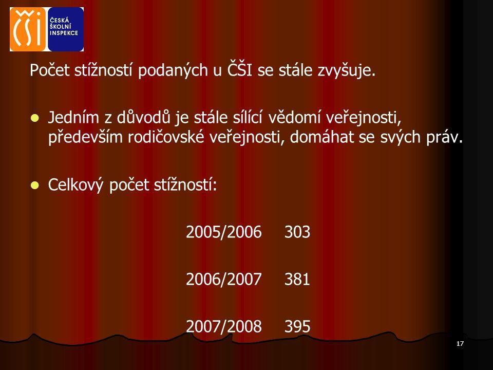 Počet stížností podaných u ČŠI se stále zvyšuje.