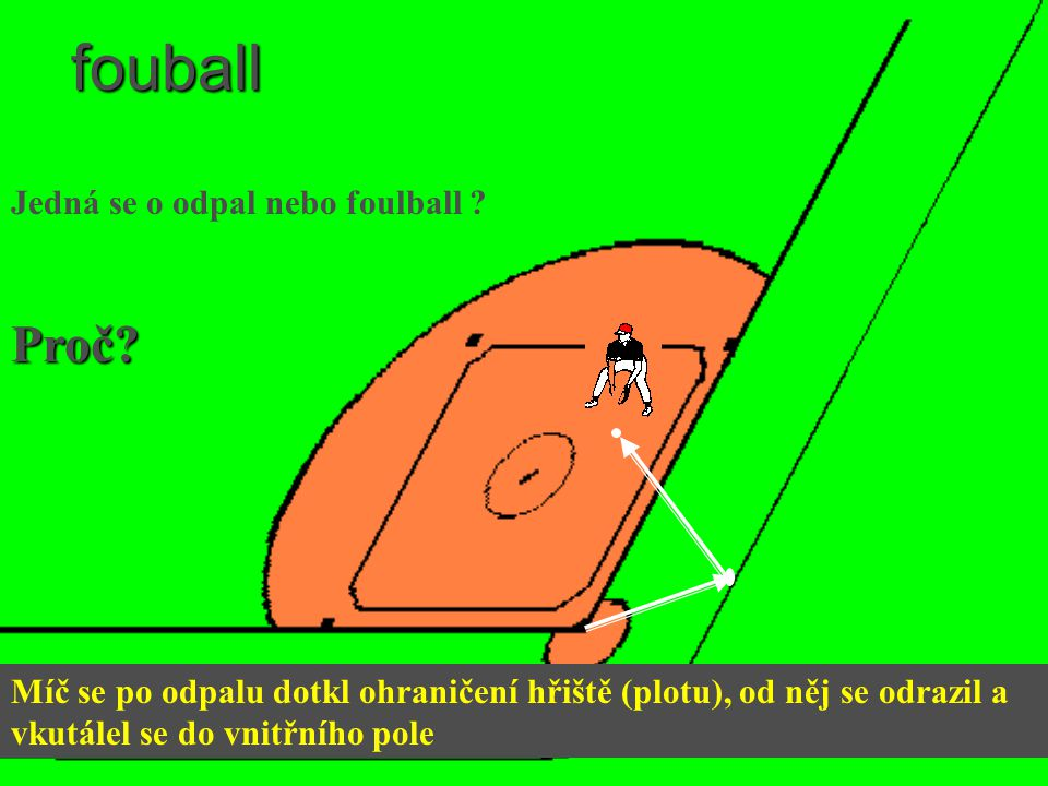 fouball Proč Jedná se o odpal nebo foulball